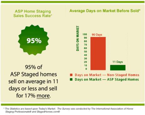 ASP-Staging-Stat