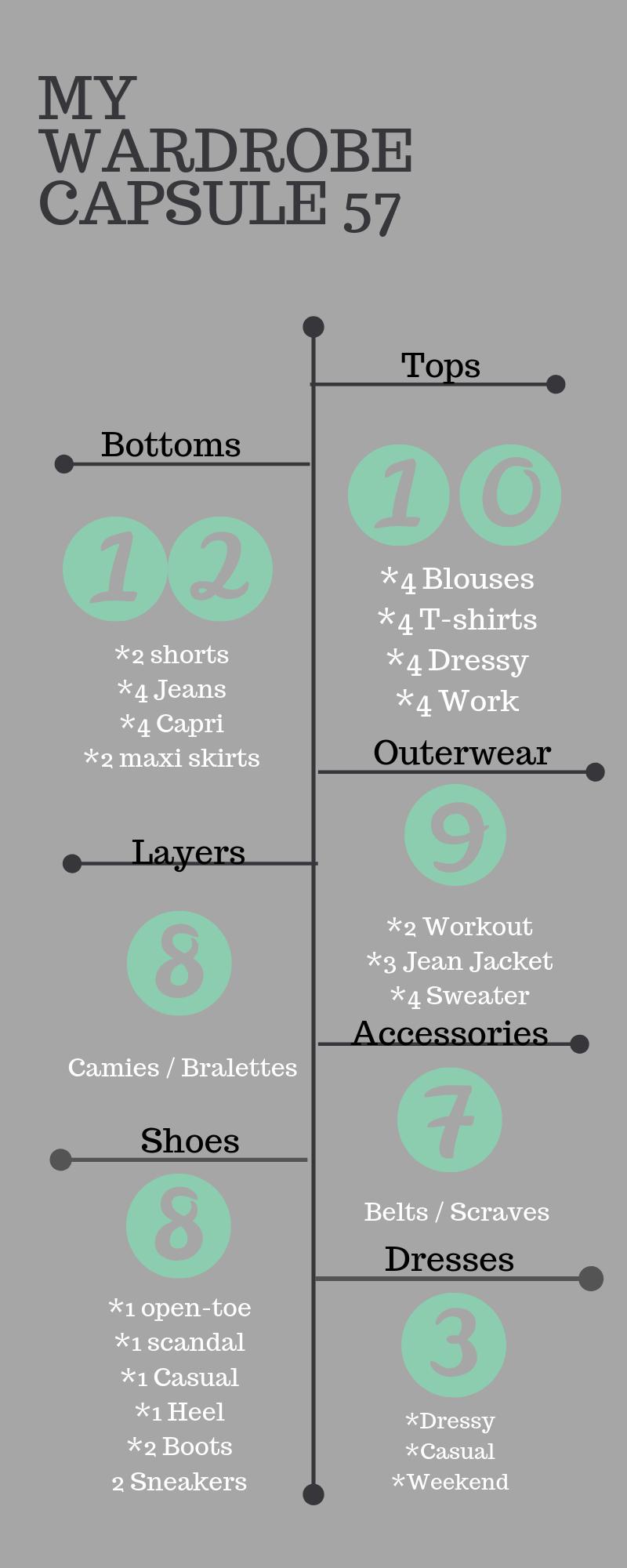 My Wardrobe Capsule 57 (1)
