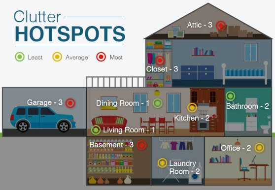 clutter-hotspots